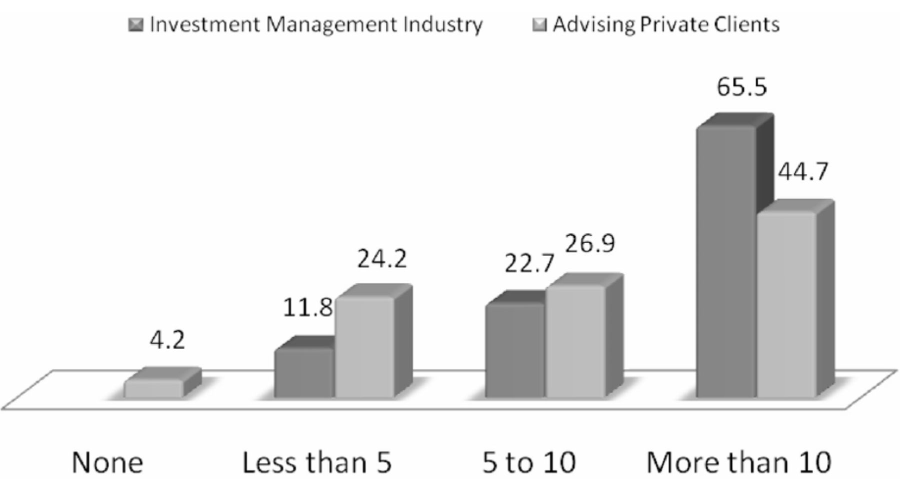 Tax-Aware Investment Management Practice | The Journal of Wealth