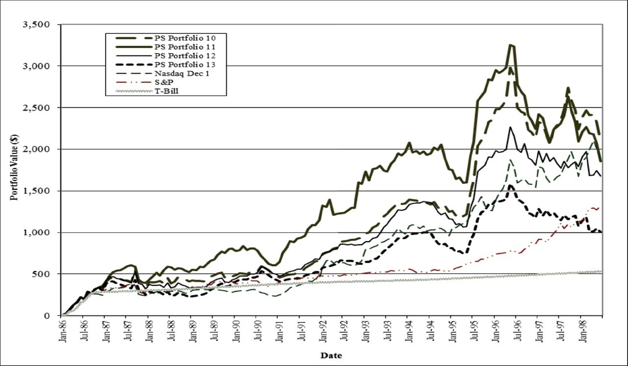 Long-Run Performance of Penny Stock IPOs | The Journal of