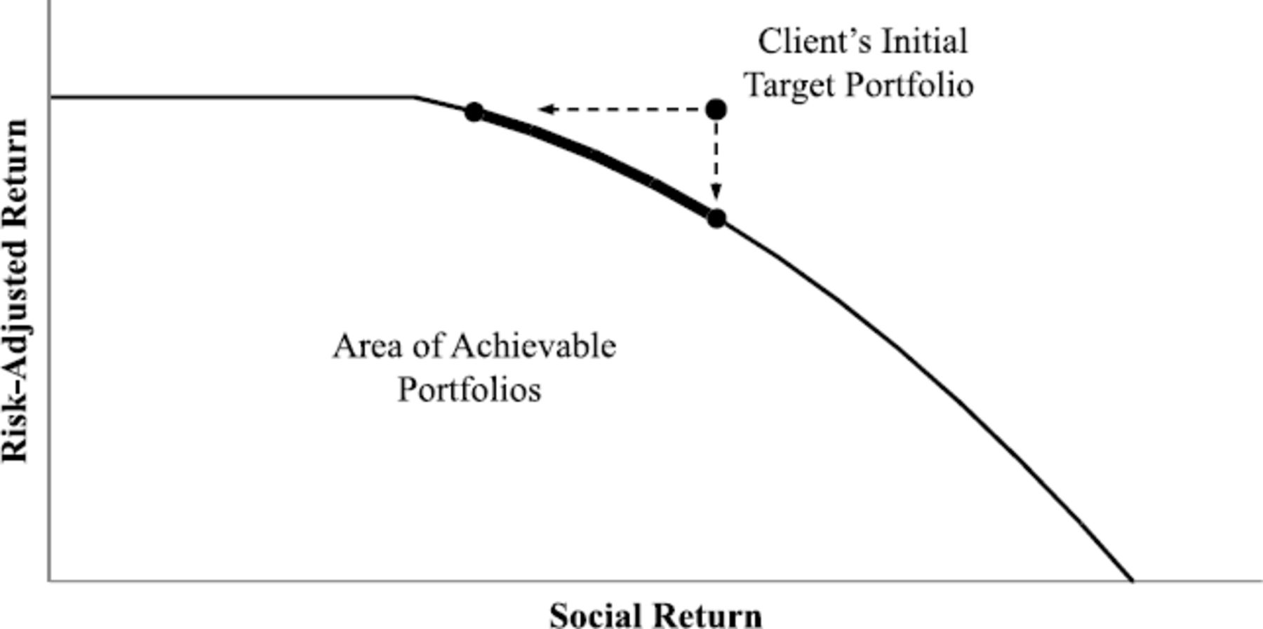 Social Finance and the Postmodern Portfolio: Theory and
