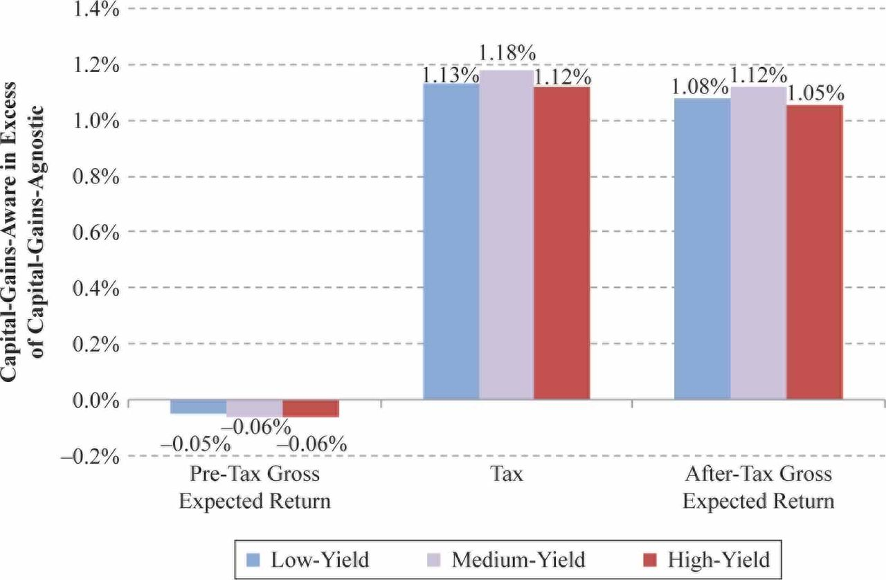 Should Taxable Investors Shun Dividends? | The Journal of